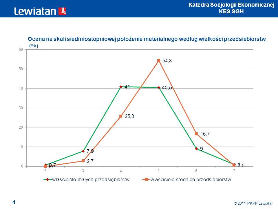 4 © 2011 PKPP Lewiatan Katedra Socjologii Ekonomicznej KES SGH Ocena na skali siedmiostopniowej położenia materialnego według wielkości przedsiębiorst