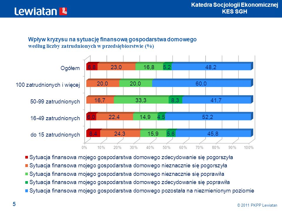 5 © 2011 PKPP Lewiatan Katedra Socjologii Ekonomicznej KES SGH Wpływ kryzysu na sytuację finansową gospodarstwa domowego według liczby zatrudnionych w