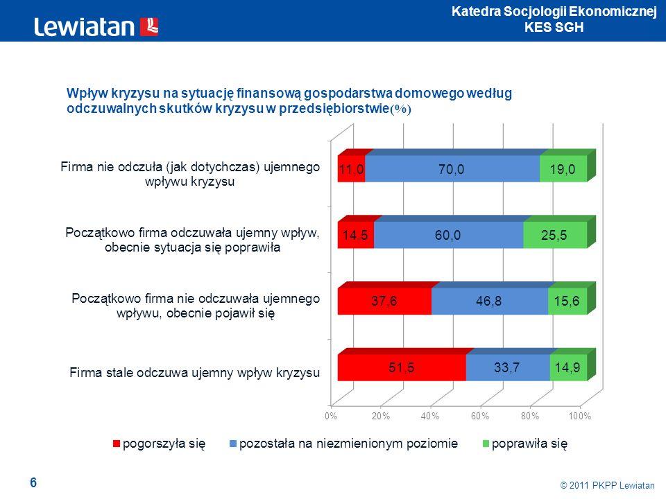17 © 2011 PKPP Lewiatan Katedra Socjologii Ekonomicznej KES SGH Style dbania o zdrowie i kondycję według oceny sytuacji ekonomicznej przedsiębiorstwa (%)