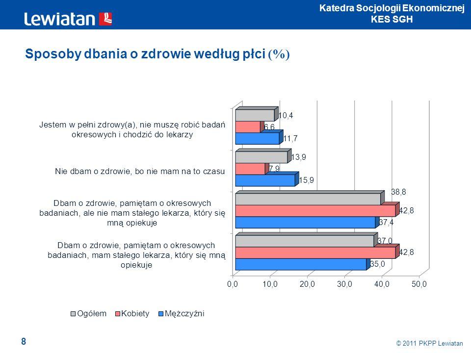 8 © 2011 PKPP Lewiatan Katedra Socjologii Ekonomicznej KES SGH Sposoby dbania o zdrowie według płci (%)