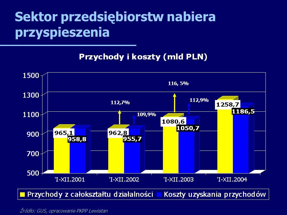 Sektor przedsiębiorstw nabiera przyspieszenia Źródło: GUS, opracowanie PKPP Lewiatan 112,7% 109,9% 116, 5% 112,9%