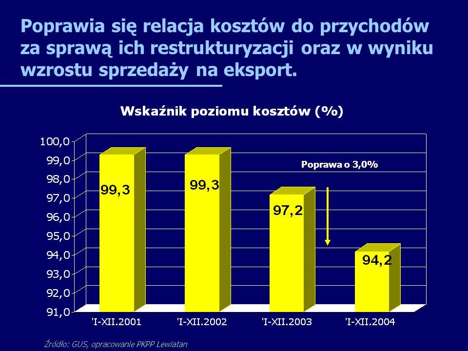 Poprawia się relacja kosztów do przychodów za sprawą ich restrukturyzacji oraz w wyniku wzrostu sprzedaży na eksport. Źródło: GUS, opracowanie PKPP Le