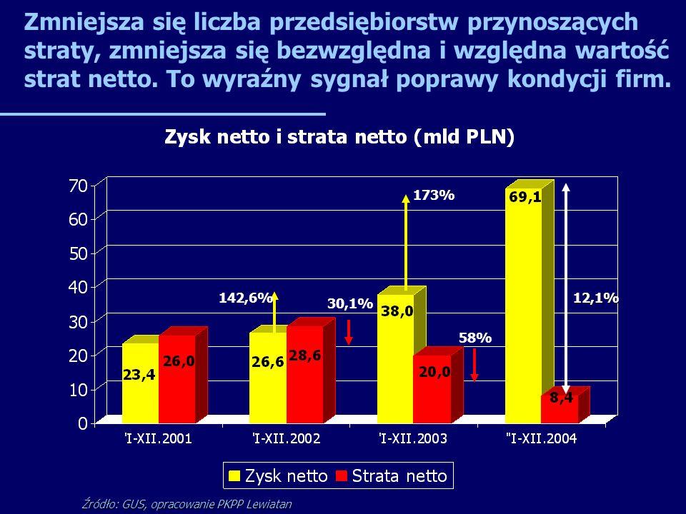 142,6% 30,1% Źródło: GUS, opracowanie PKPP Lewiatan 173% 58% 12,1% Zmniejsza się liczba przedsiębiorstw przynoszących straty, zmniejsza się bezwzględna i względna wartość strat netto.