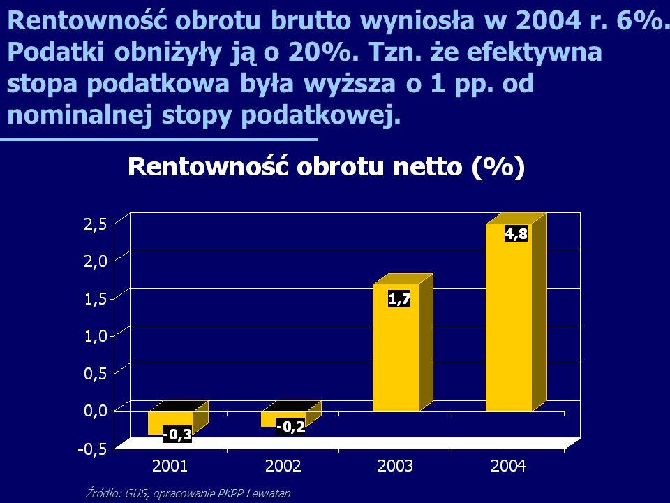 Rentowność obrotu brutto wyniosła w 2004 r. 6%. Podatki obniżyły ją o 20%. Tzn. że efektywna stopa podatkowa była wyższa o 1 pp. od nominalnej stopy p