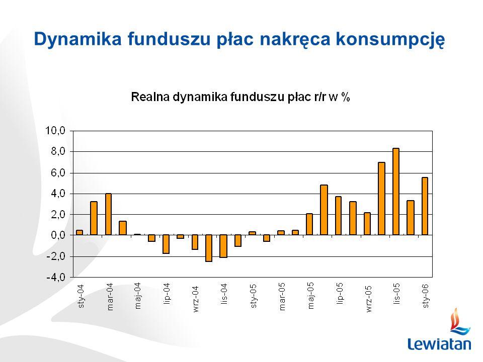 Dynamika funduszu płac nakręca konsumpcję