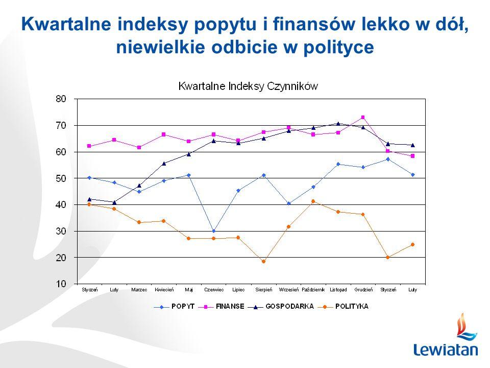 Kwartalne indeksy popytu i finansów lekko w dół, niewielkie odbicie w polityce