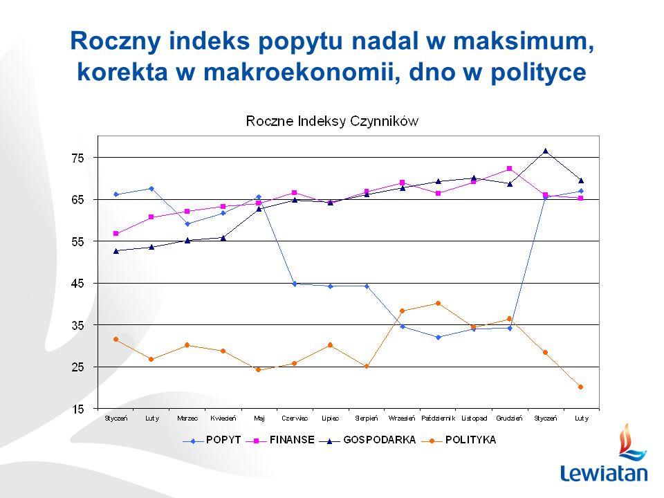 Roczny indeks popytu nadal w maksimum, korekta w makroekonomii, dno w polityce