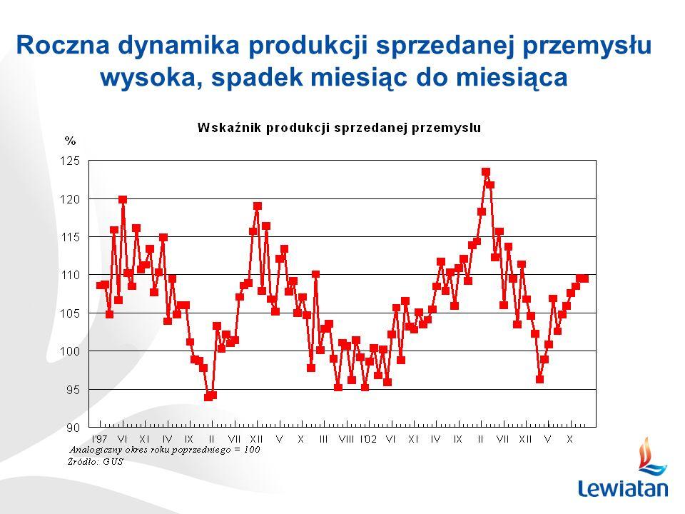 Roczna dynamika produkcji sprzedanej przemysłu wysoka, spadek miesiąc do miesiąca