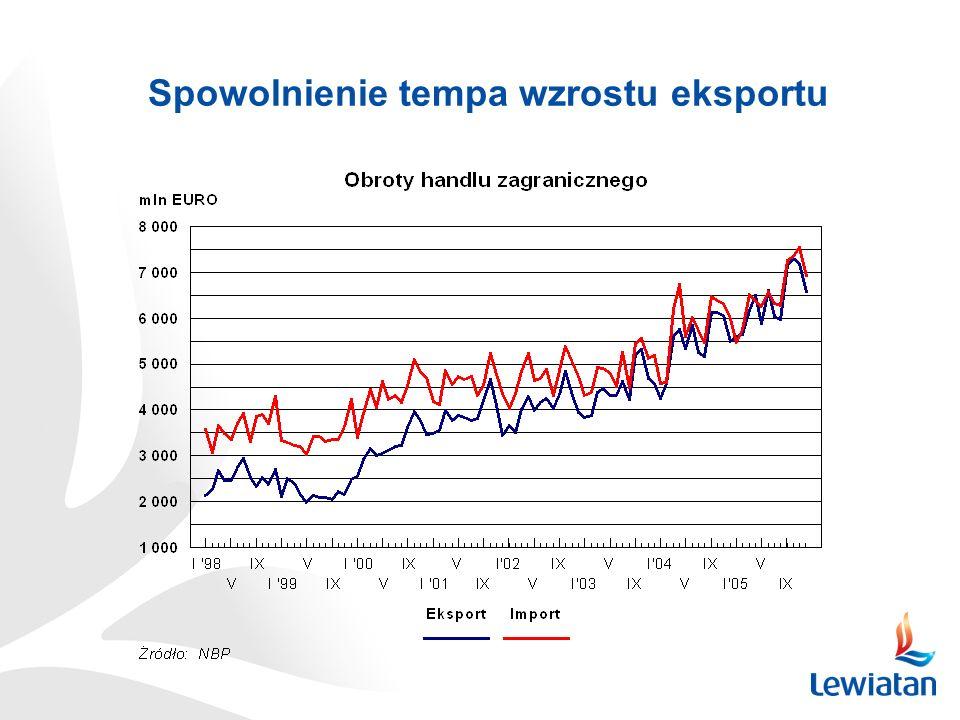 Spowolnienie tempa wzrostu eksportu