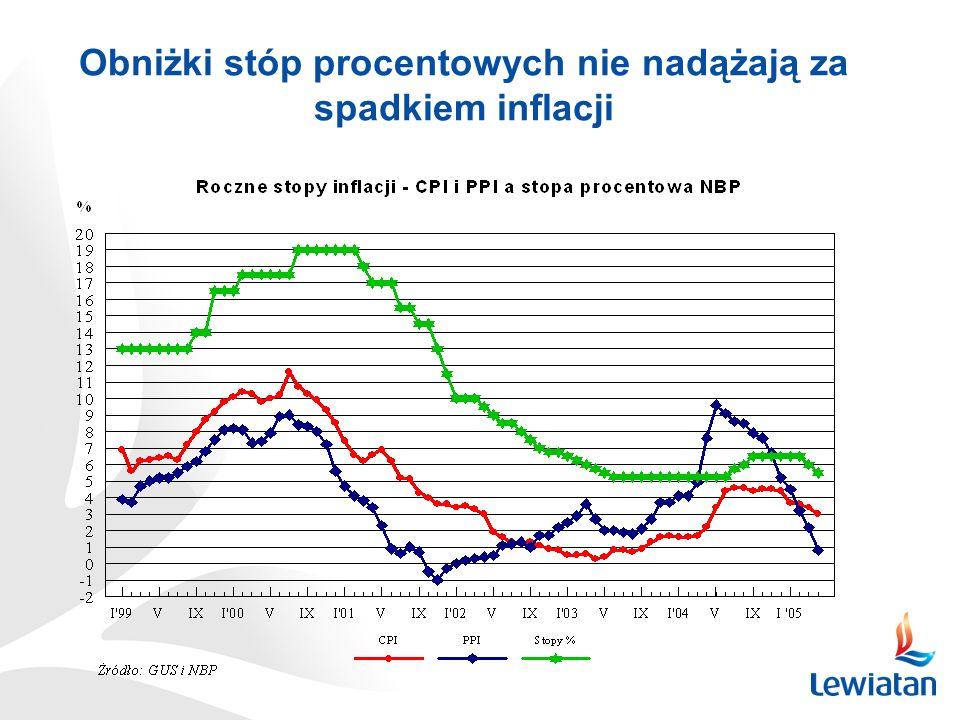 Obniżki stóp procentowych nie nadążają za spadkiem inflacji