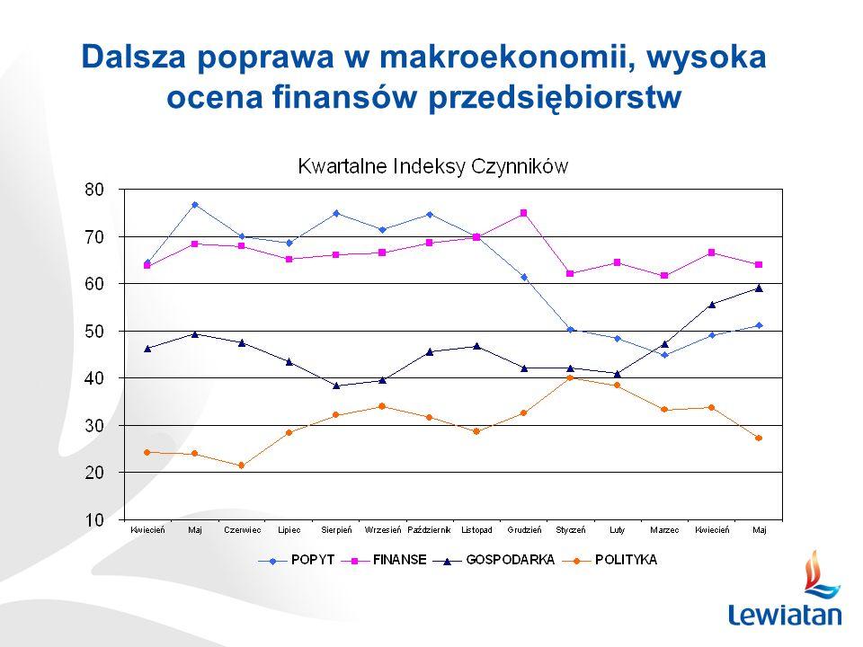 Dalsza poprawa w makroekonomii, wysoka ocena finansów przedsiębiorstw