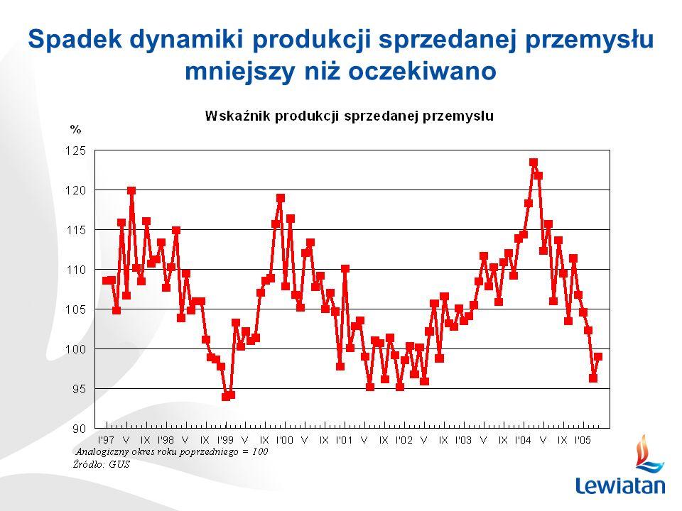 Spadek dynamiki produkcji sprzedanej przemysłu mniejszy niż oczekiwano