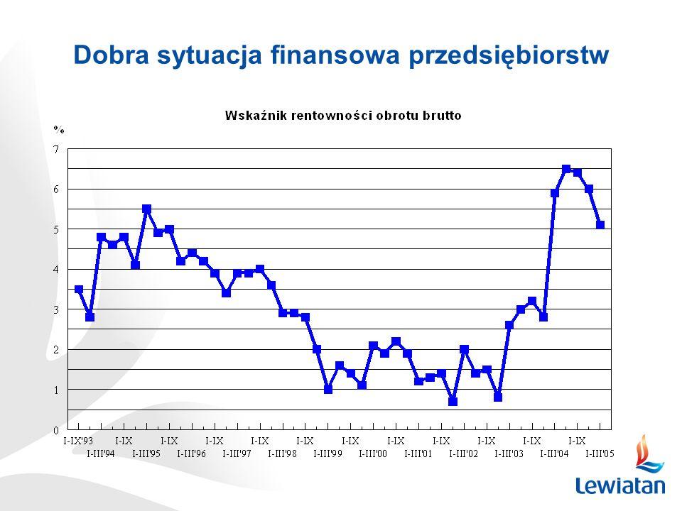 Dobra sytuacja finansowa banków