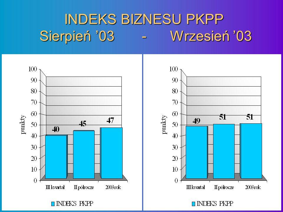 INDEKS BIZNESU PKPP Sierpień 03 - Wrzesień 03