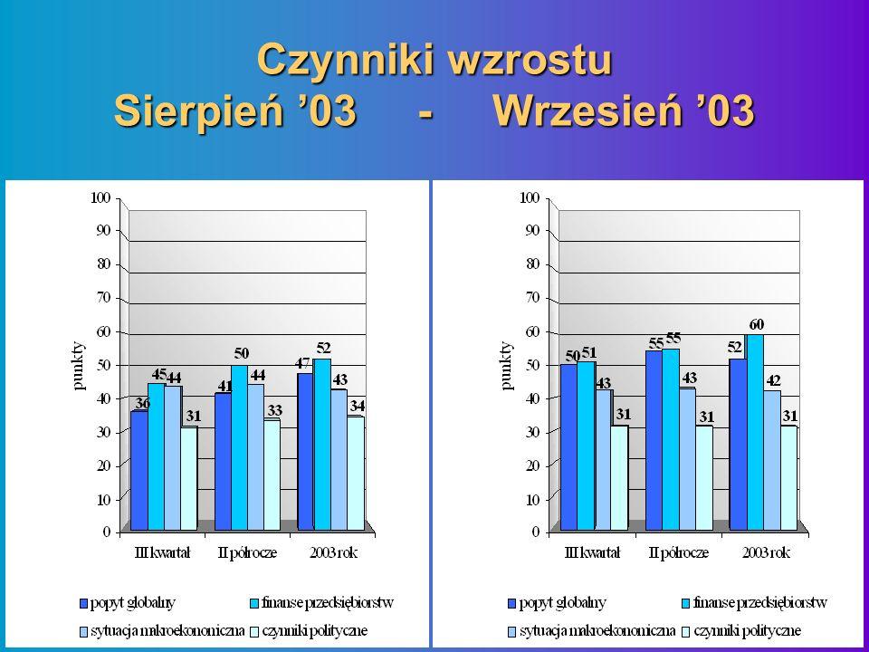 Czynniki wzrostu Sierpień 03 - Wrzesień 03