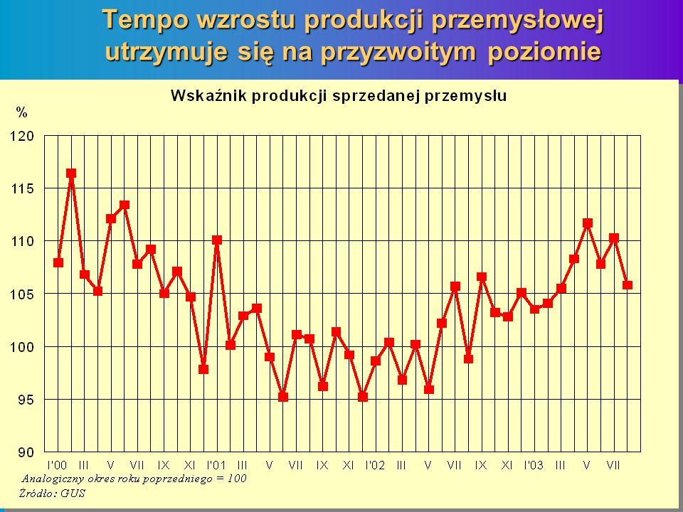 Tempo wzrostu produkcji przemysłowej utrzymuje się na przyzwoitym poziomie