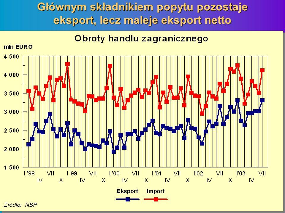Głównym składnikiem popytu pozostaje eksport, lecz maleje eksport netto