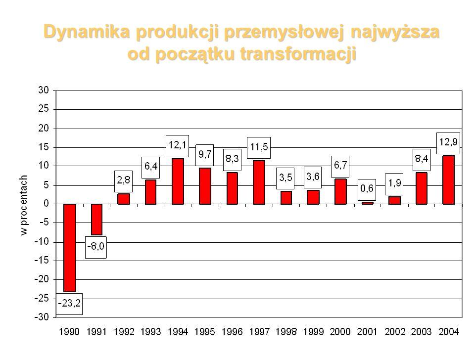 Dynamika produkcji przemysłowej najwyższa od początku transformacji