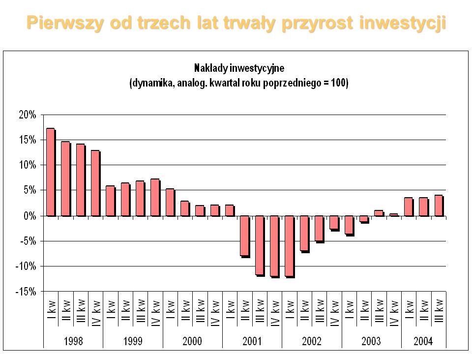 Pierwszy od trzech lat trwały przyrost inwestycji