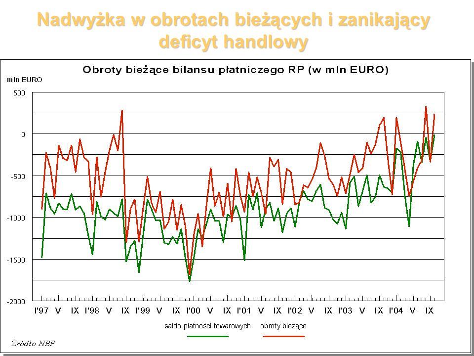 Nadwyżka w obrotach bieżących i zanikający deficyt handlowy