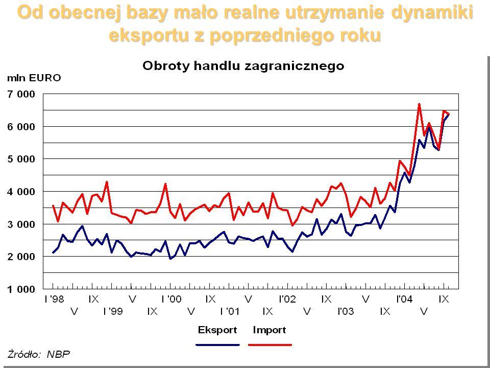 Od obecnej bazy mało realne utrzymanie dynamiki eksportu z poprzedniego roku