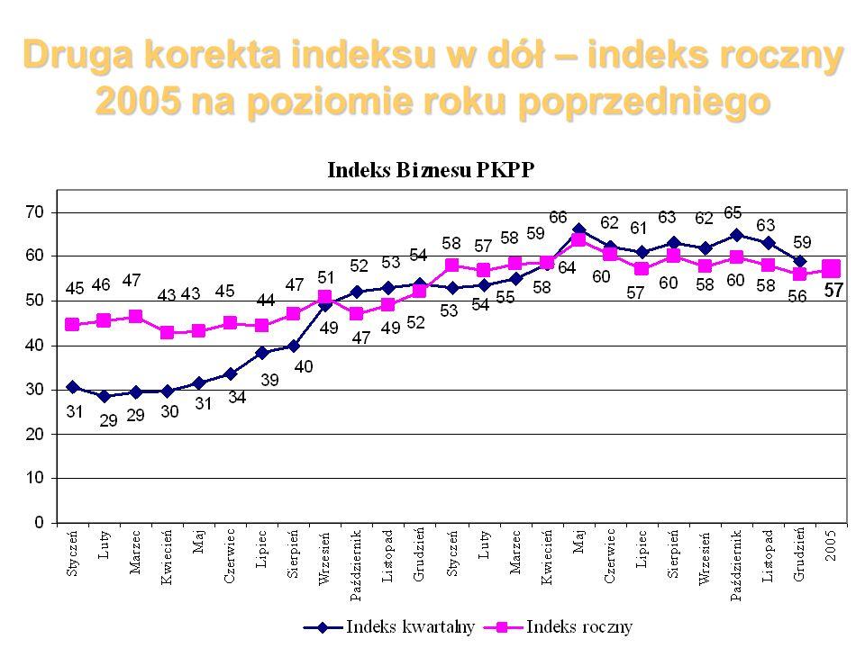 Druga korekta indeksu w dół – indeks roczny 2005 na poziomie roku poprzedniego