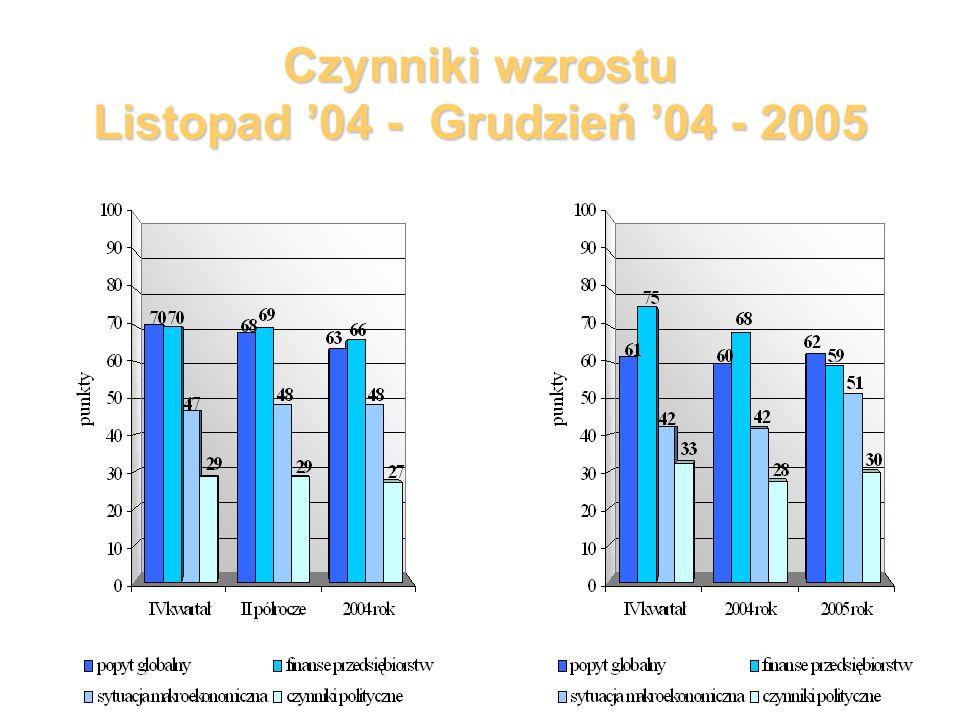 Czynniki wzrostu Listopad 04 - Grudzień 04 - 2005