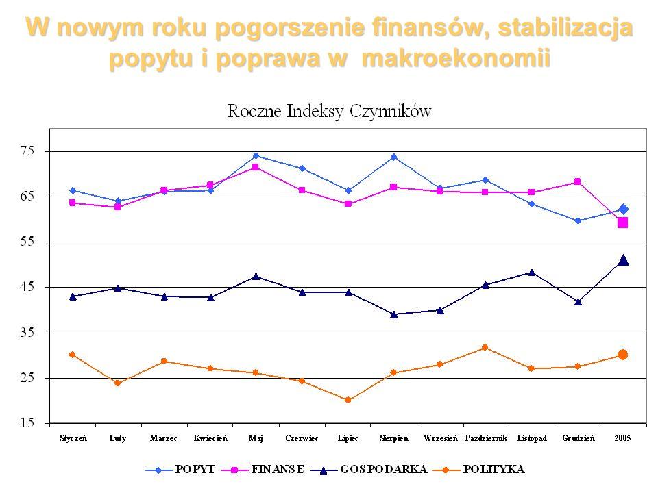 W nowym roku pogorszenie finansów, stabilizacja popytu i poprawa w makroekonomii