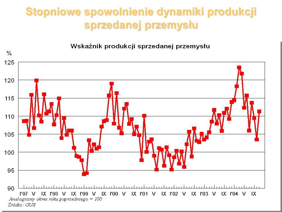 Stopniowe spowolnienie dynamiki produkcji sprzedanej przemysłu