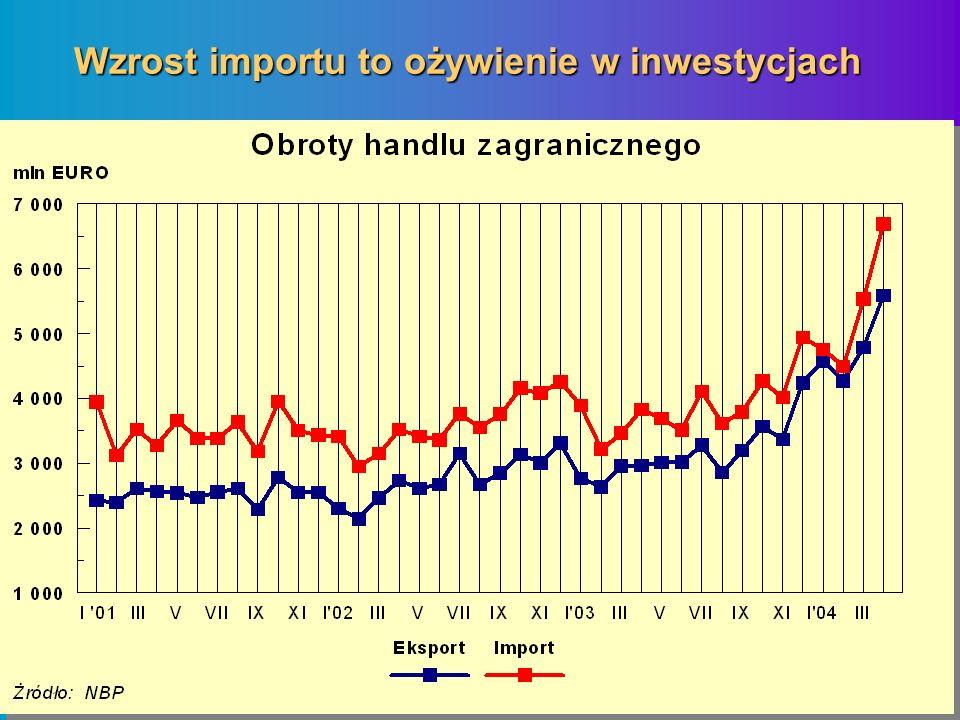 Wzrost importu to ożywienie w inwestycjach
