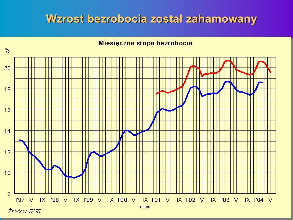 Wzrost bezrobocia został zahamowany