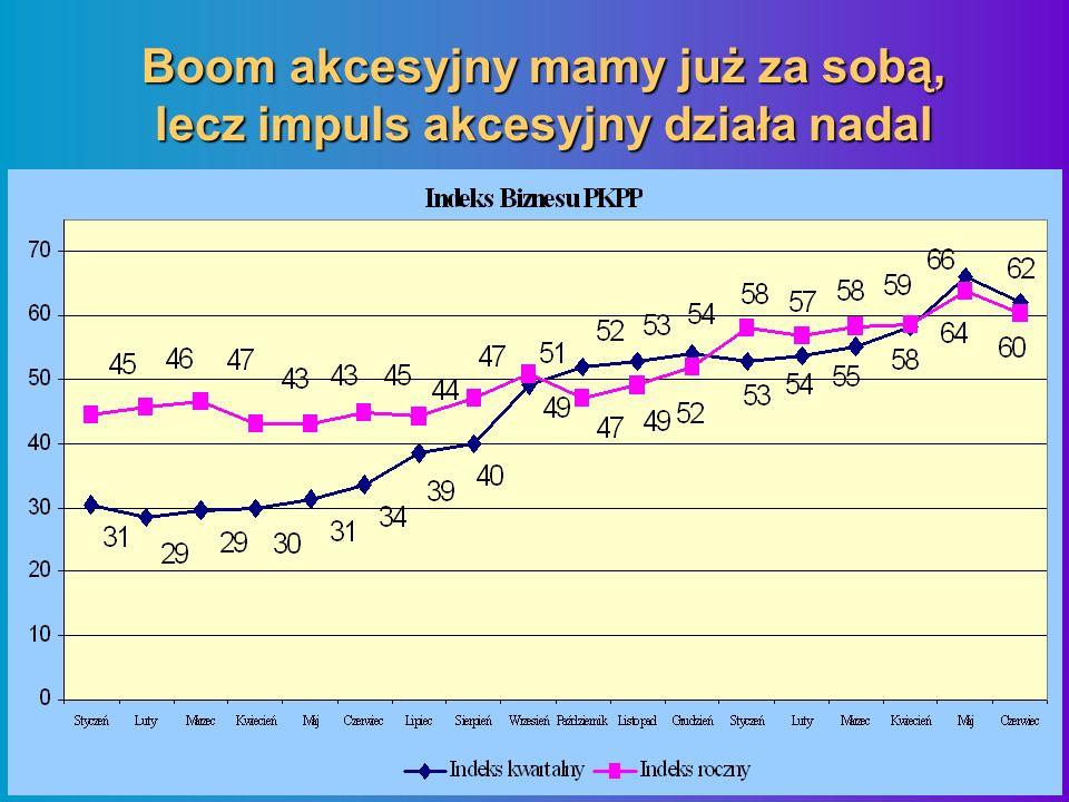 Boom akcesyjny mamy już za sobą, lecz impuls akcesyjny działa nadal