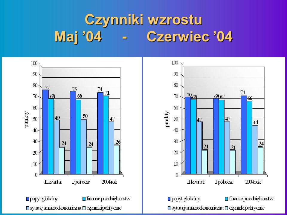 Czynniki wzrostu Maj 04 - Czerwiec 04