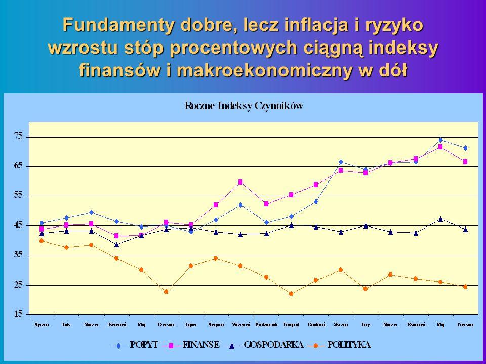 Fundamenty dobre, lecz inflacja i ryzyko wzrostu stóp procentowych ciągną indeksy finansów i makroekonomiczny w dół