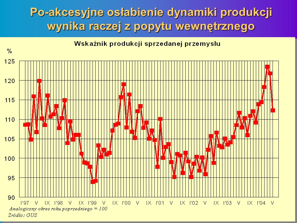 Po-akcesyjne osłabienie dynamiki produkcji wynika raczej z popytu wewnętrznego