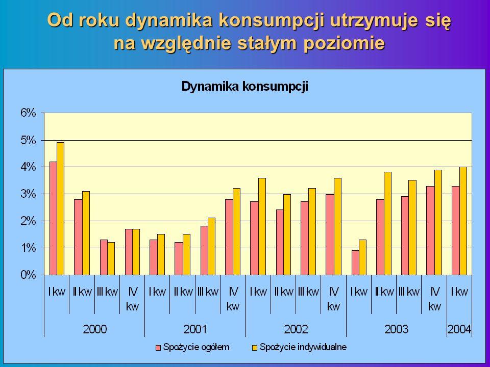 Od roku dynamika konsumpcji utrzymuje się na względnie stałym poziomie