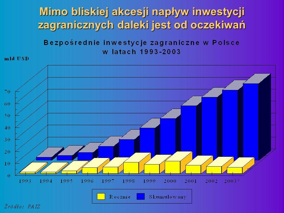 Mimo bliskiej akcesji napływ inwestycji zagranicznych daleki jest od oczekiwań