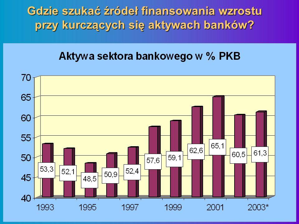 Gdzie szukać źródeł finansowania wzrostu przy kurczących się aktywach banków?