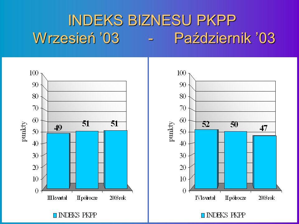 INDEKS BIZNESU PKPP Wrzesień 03 - Październik 03