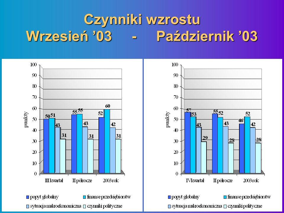 Czynniki wzrostu Wrzesień 03 - Październik 03