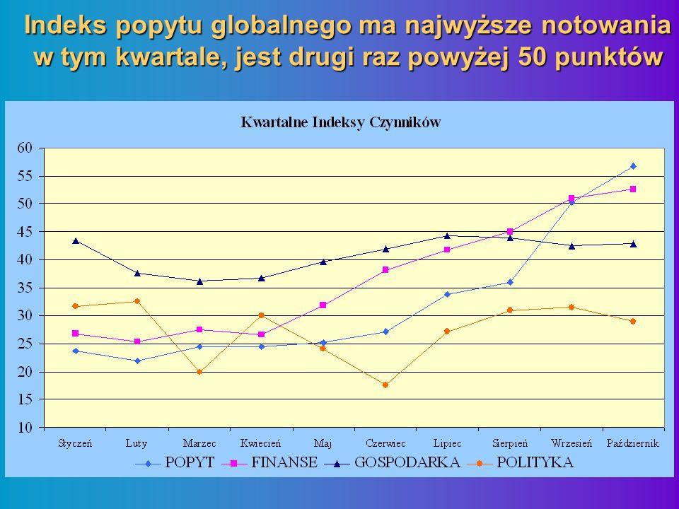 Indeks popytu globalnego ma najwyższe notowania w tym kwartale, jest drugi raz powyżej 50 punktów