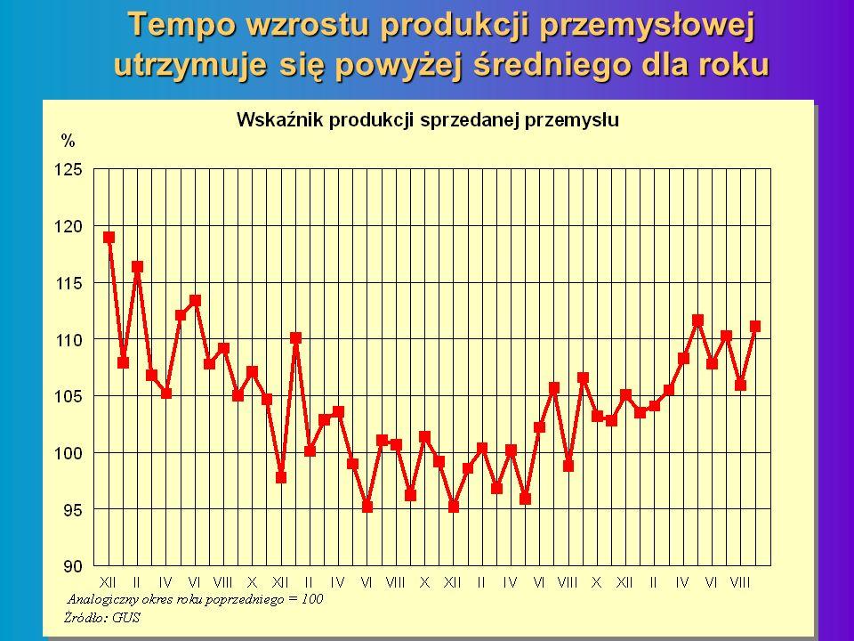 Tempo wzrostu produkcji przemysłowej utrzymuje się powyżej średniego dla roku