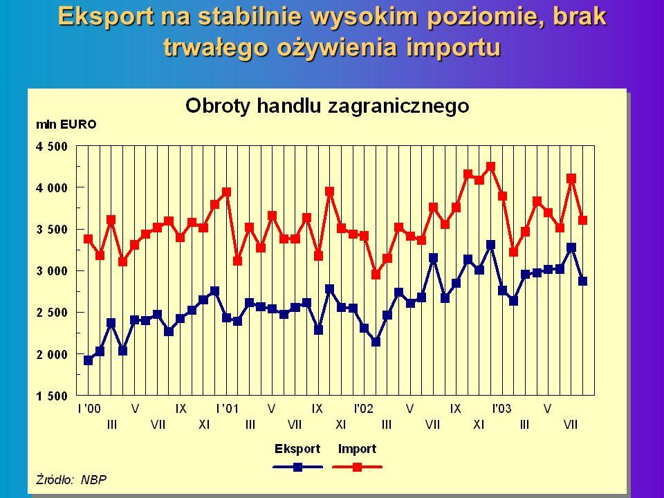 Eksport na stabilnie wysokim poziomie, brak trwałego ożywienia importu