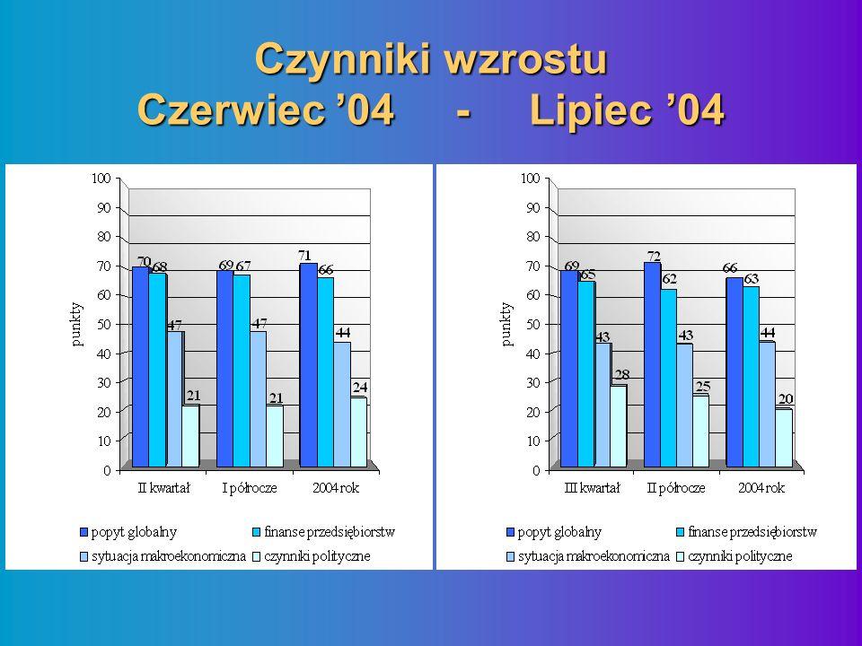 Czynniki wzrostu Czerwiec 04 - Lipiec 04