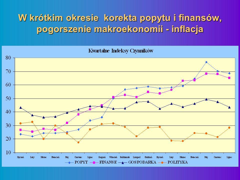 W krótkim okresie korekta popytu i finansów, pogorszenie makroekonomii - inflacja