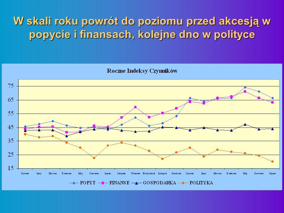 W skali roku powrót do poziomu przed akcesją w popycie i finansach, kolejne dno w polityce