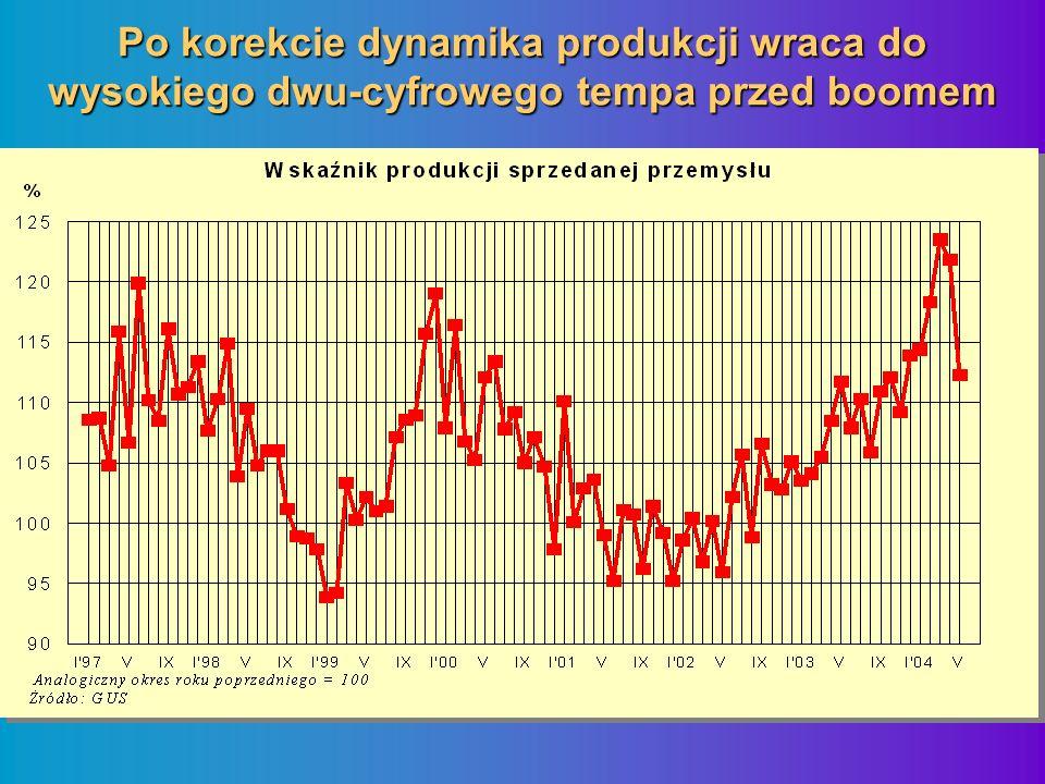 Po korekcie dynamika produkcji wraca do wysokiego dwu-cyfrowego tempa przed boomem