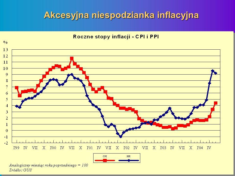 Akcesyjna niespodzianka inflacyjna