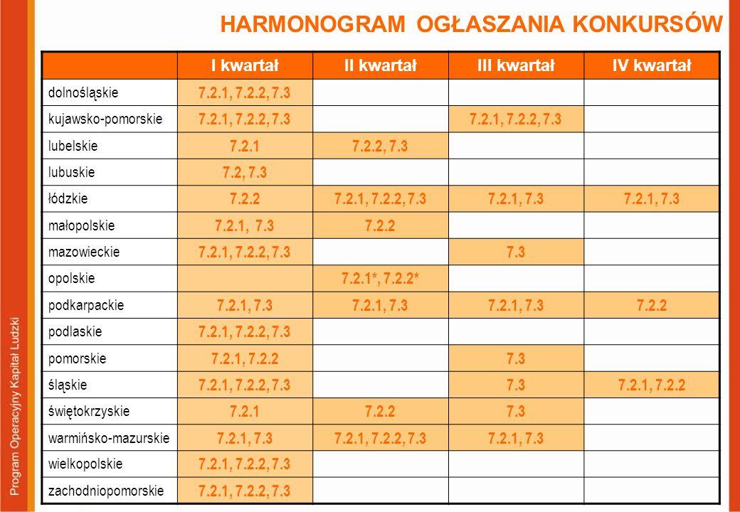 HARMONOGRAM OGŁASZANIA KONKURSÓW I kwartałII kwartałIII kwartałIV kwartał dolnośląskie 7.2.1, 7.2.2, 7.3 kujawsko-pomorskie 7.2.1, 7.2.2, 7.3 lubelski