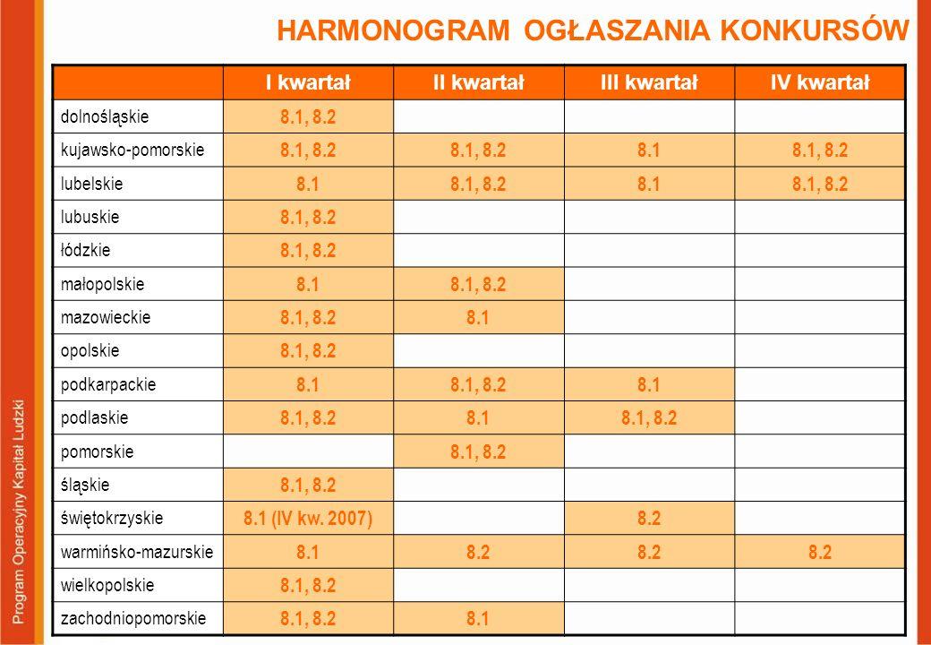 HARMONOGRAM OGŁASZANIA KONKURSÓW I kwartałII kwartałIII kwartałIV kwartał dolnośląskie 8.1, 8.2 kujawsko-pomorskie 8.1, 8.2 8.18.1, 8.2 lubelskie 8.18